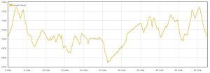Elevation-Graph