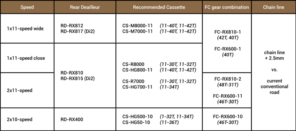 GRX gear compatibility chart