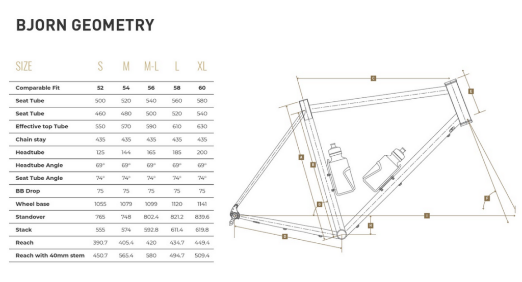 Bjorn geometry chart